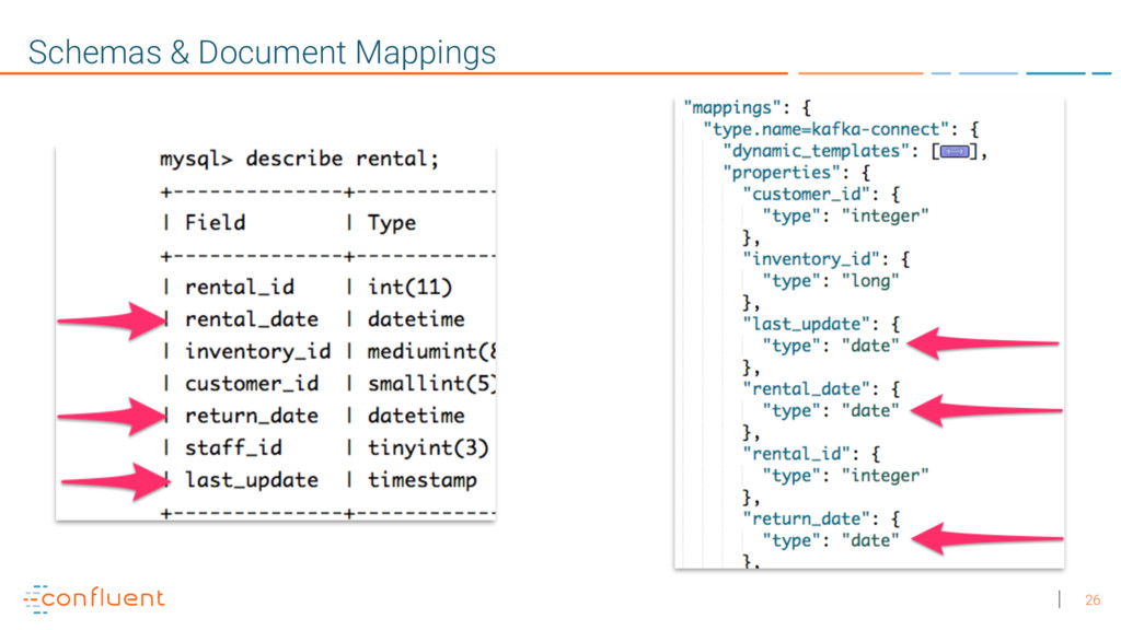 26 Schemas & Document Mappings