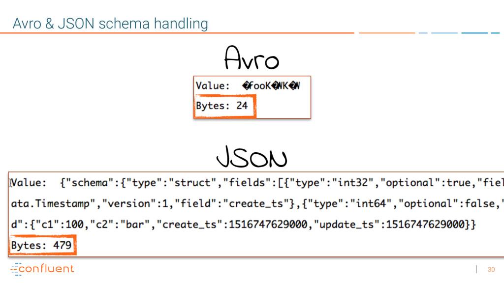 30 Avro & JSON schema handling Avro JSON