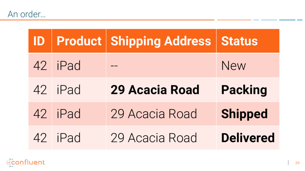 34 An order… ID Product Shipping Address Status...