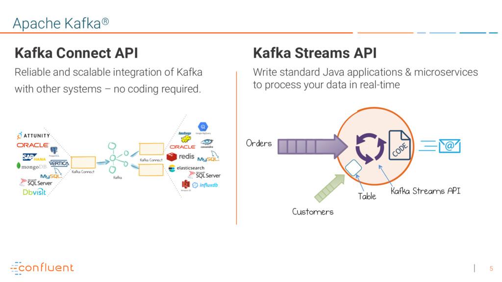 5 Apache Kafka® Kafka Streams API Write standar...