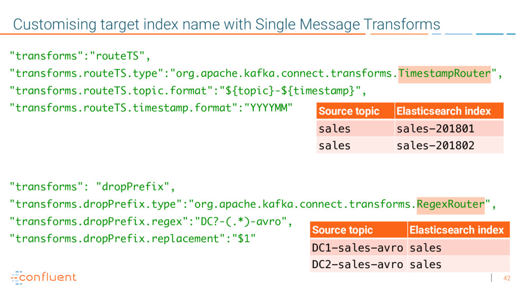 42 Customising target index name with Single Me...