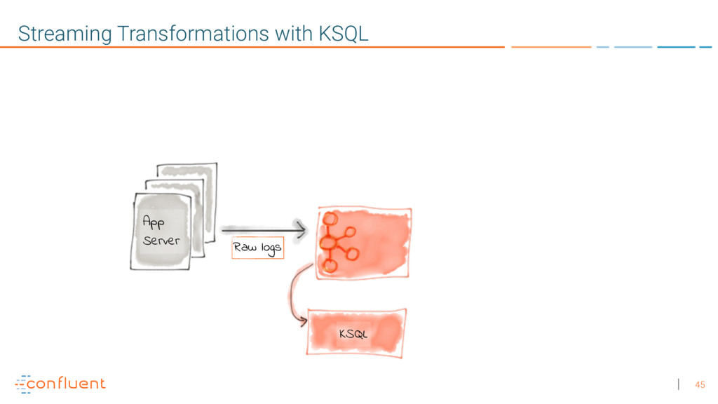 45 Streaming Transformations with KSQL Raw logs...