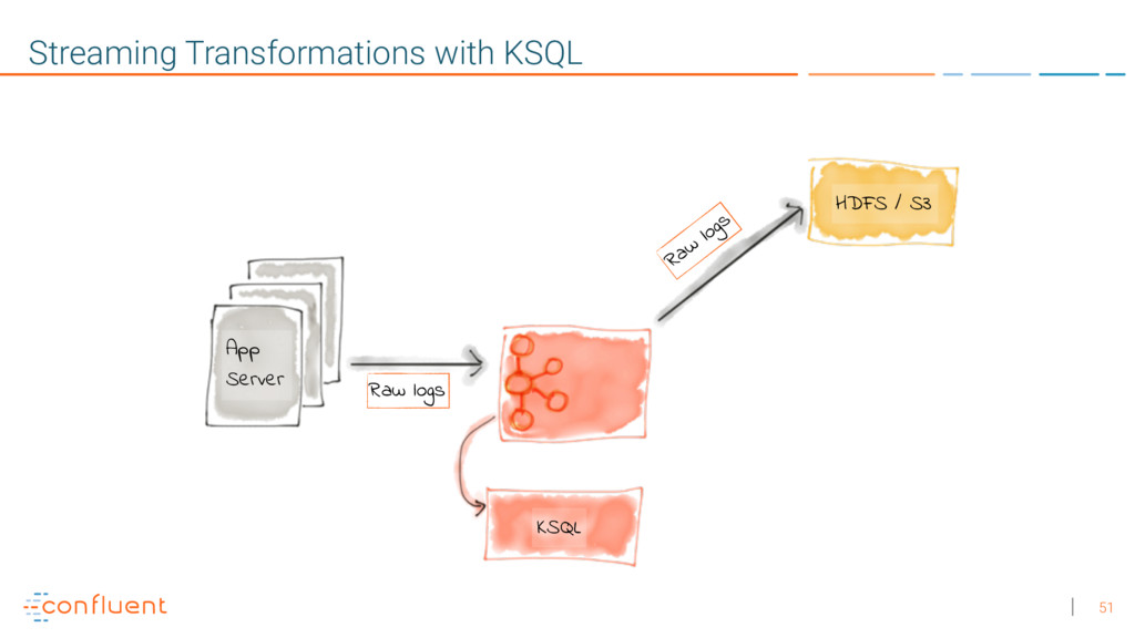 51 Streaming Transformations with KSQL Raw logs...