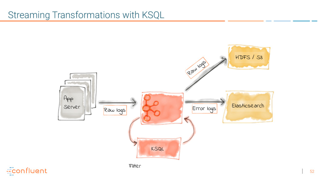 52 Streaming Transformations with KSQL Raw logs...