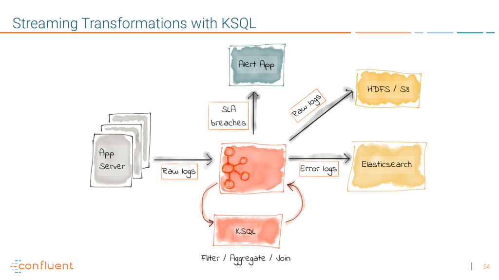 54 Streaming Transformations with KSQL Raw logs...