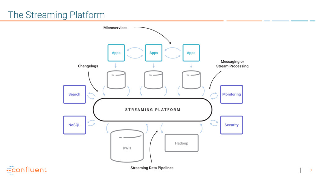 7 The Streaming Platform