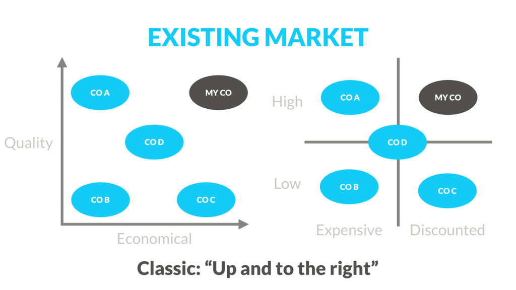 "EXISTING MARKET Classic: ""Up and to the right"" ..."