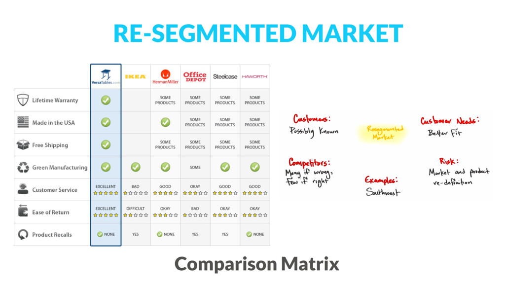 RE-SEGMENTED MARKET Comparison Matrix
