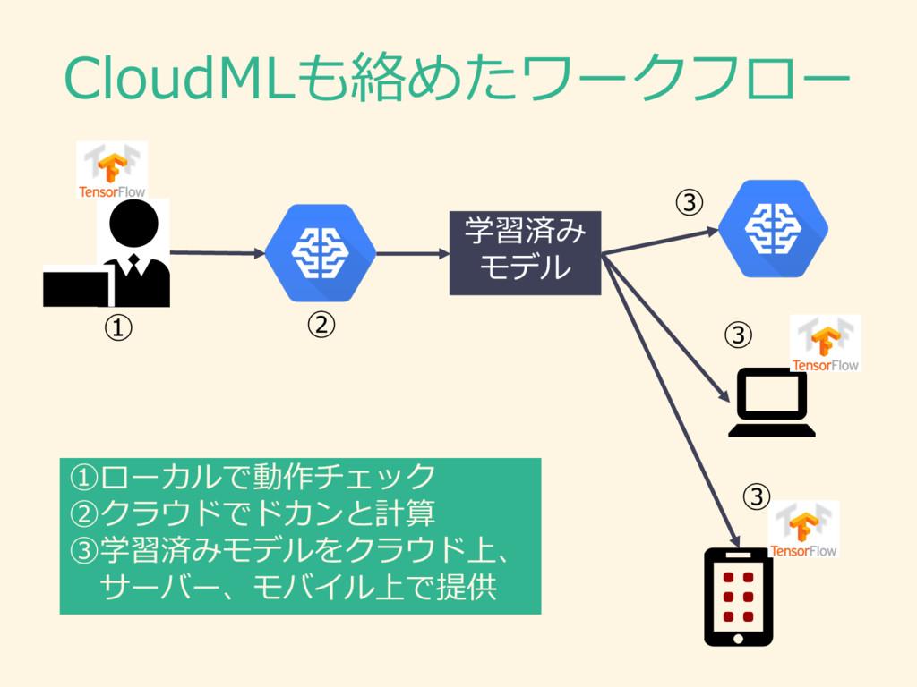 CloudMLも絡めたワークフロー 学習済み モデル ① ①ローカルで動作チェック ②クラウド...
