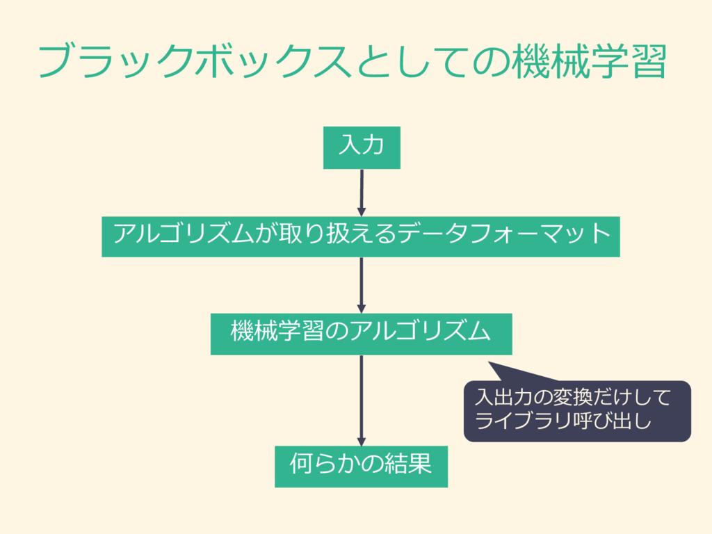 ブラックボックスとしての機械学習 アルゴリズムが取り扱えるデータフォーマット 機械学習のアルゴ...