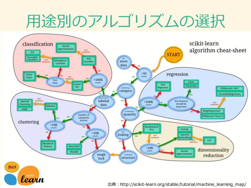 ⽤用途別のアルゴリズムの選択 出典:http://scikit-‐‑‒learn.org/st...
