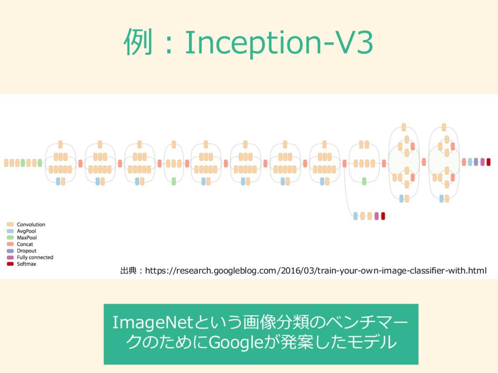 例例:Inception-‐‑‒V3 出典:https://research.googlebl...
