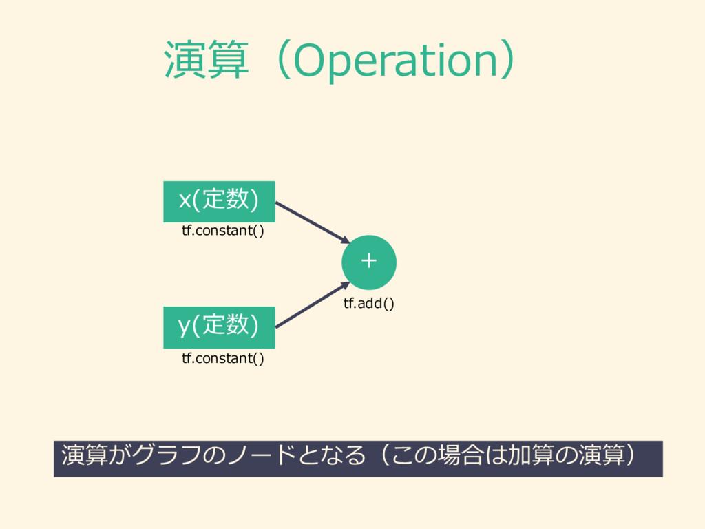 演算(Operation) x(定数) y(定数) + 演算がグラフのノードとなる(この場合は...