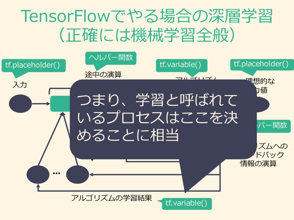 TensorFlowでやる場合の深層学習 (正確には機械学習全般) ⼊入⼒力力 途中の演算 ア...