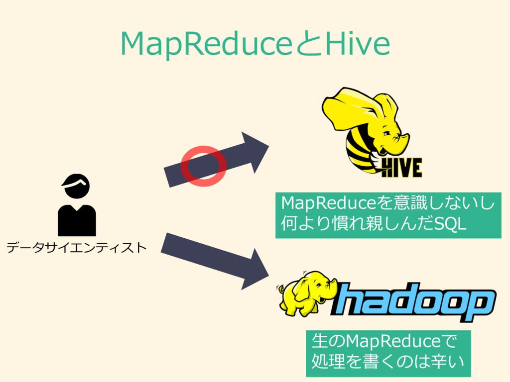 MapReduceとHive MapReduceを意識識しないし 何より慣れ親しんだSQL ⽣...