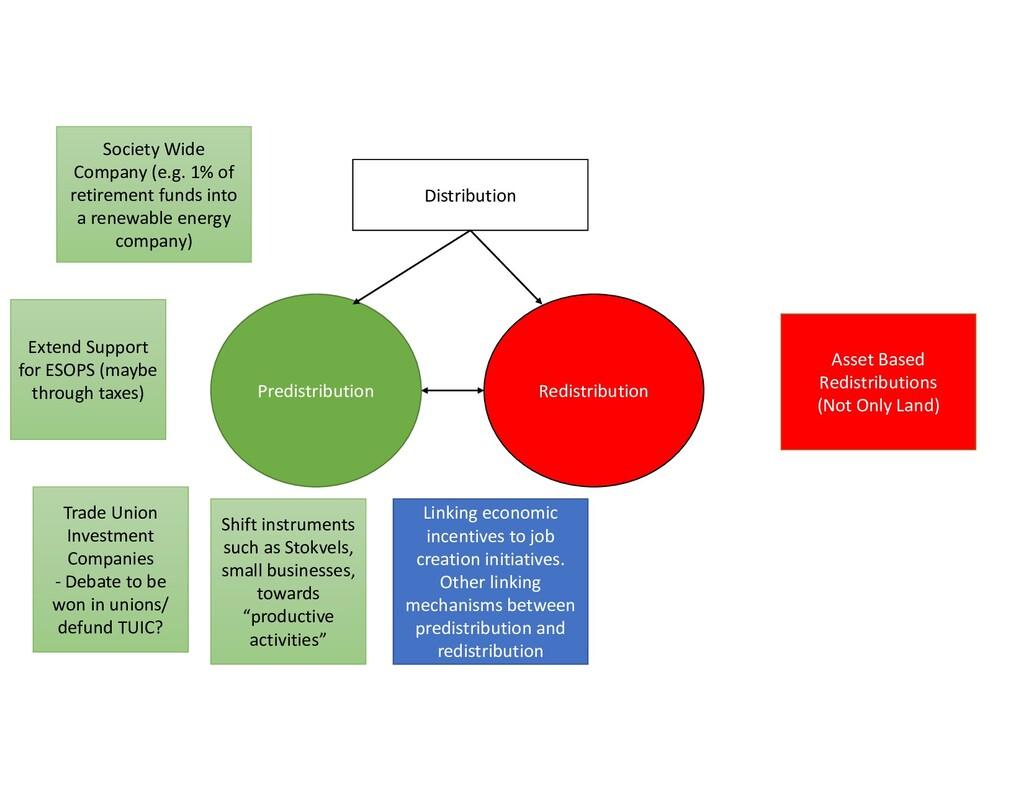 Distribution Redistribution Predistribution Soc...