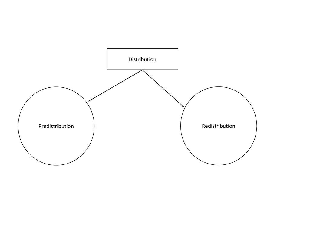 Distribution Redistribution Predistribution