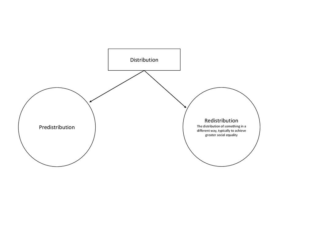 Distribution Redistribution The distribution of...