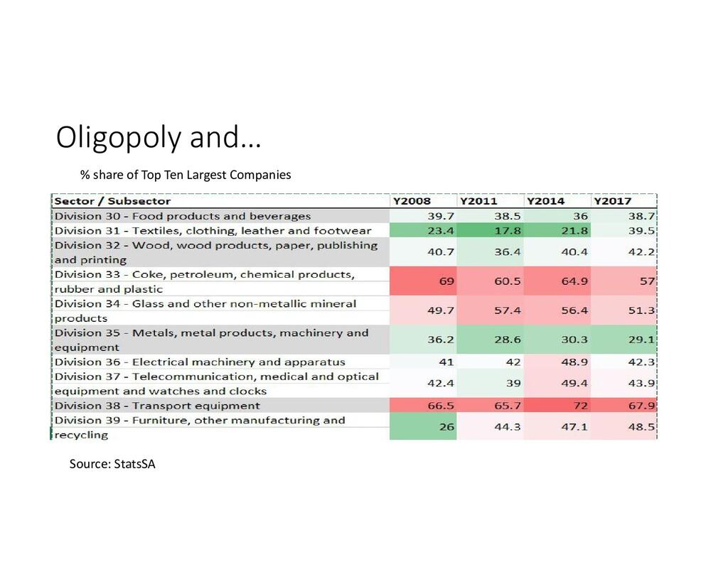Source: StatsSA % share of Top Ten Largest Comp...