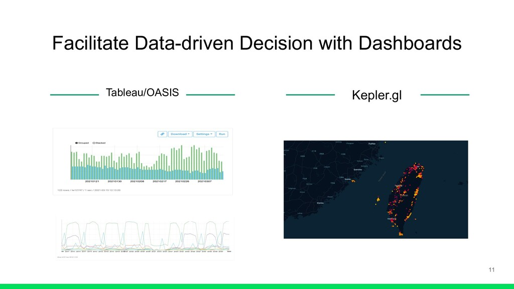 Facilitate Data-driven Decision with Dashboards...