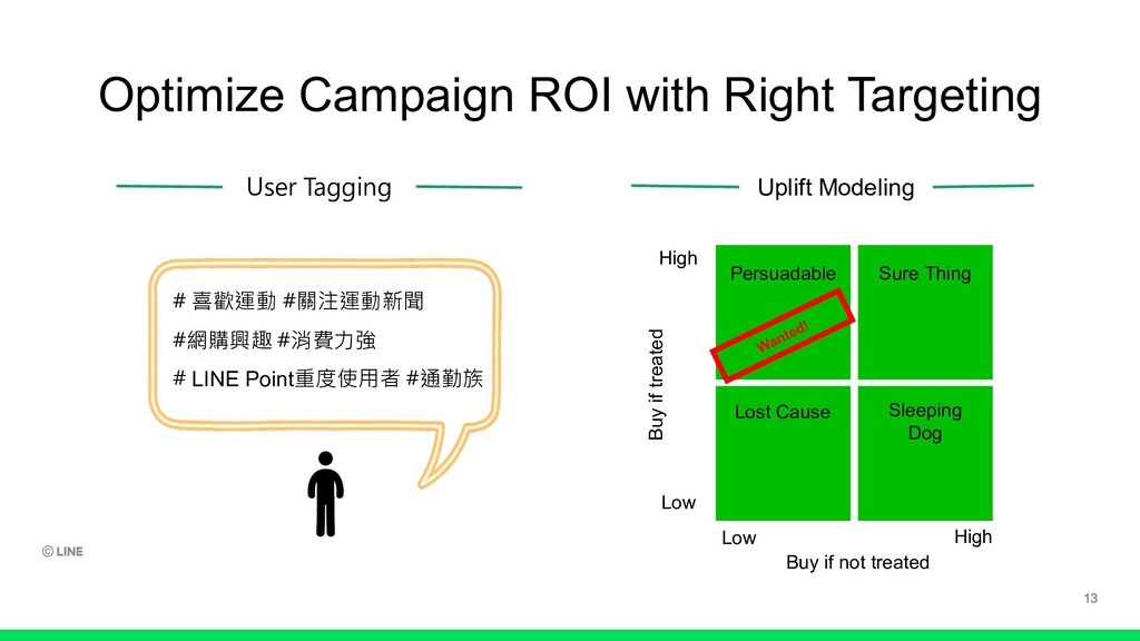 Optimize Campaign ROI with Right Targeting User...