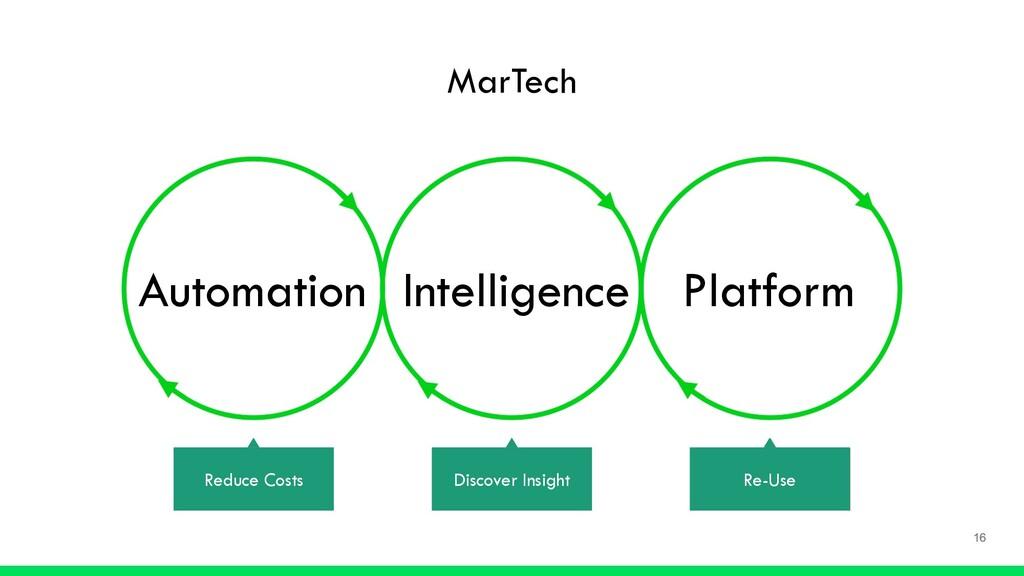 MarTech Automation Intelligence Platform Reduce...
