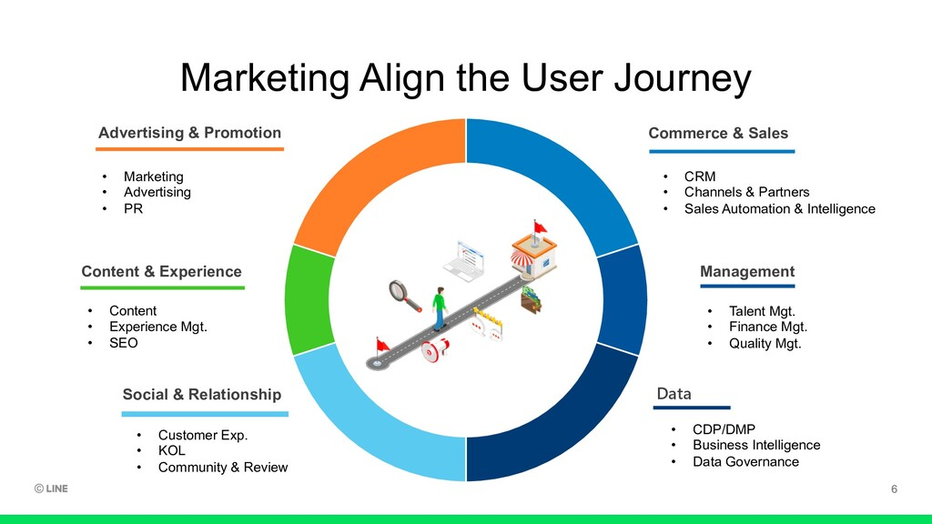 Marketing Align the User Journey Content & Expe...