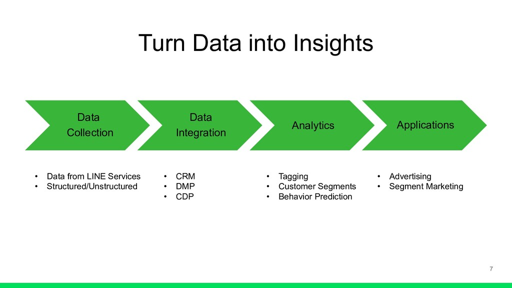 Turn Data into Insights Data Collection Data In...