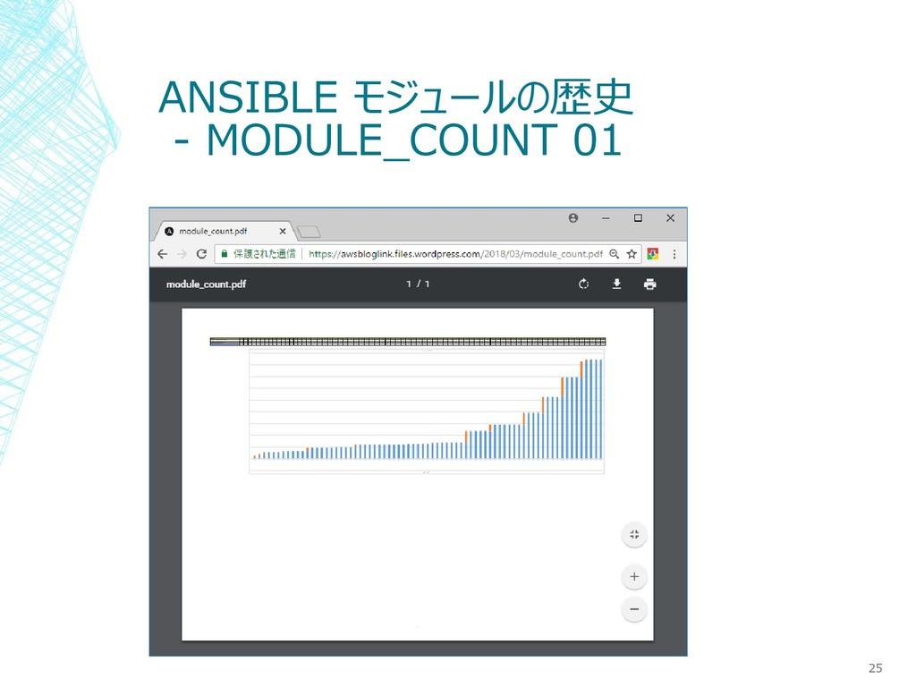 ANSIBLE モジュールの歴史 - MODULE_COUNT 01 25