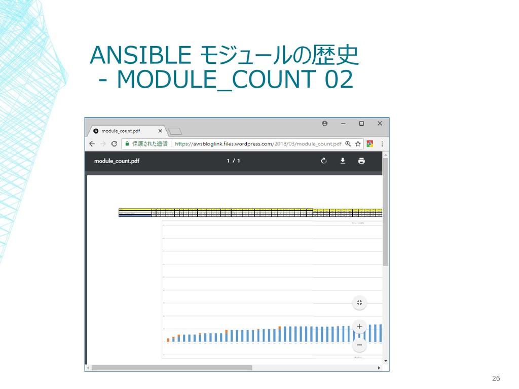 ANSIBLE モジュールの歴史 - MODULE_COUNT 02 26