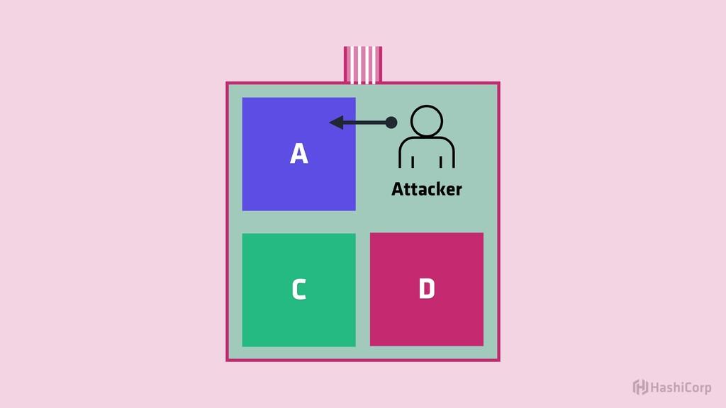 Attacker A C D