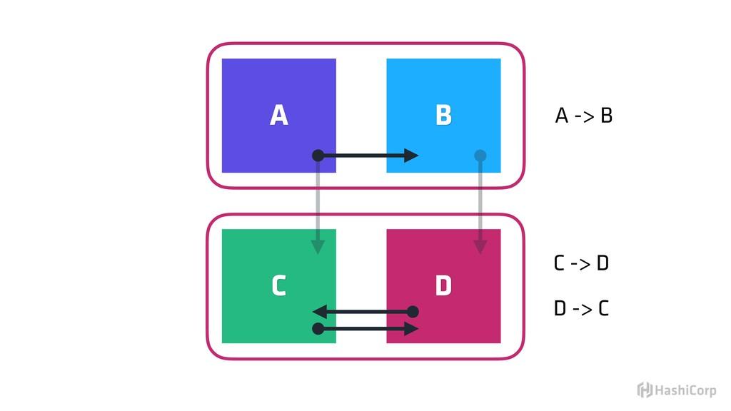 A -> B C -> D D -> C A B C D
