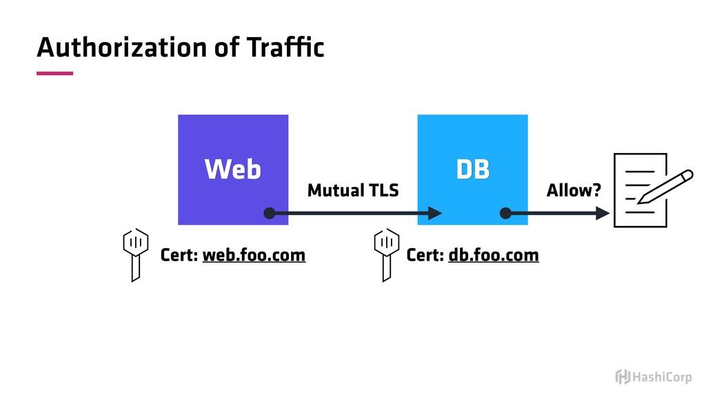 Authorization of Traffic Web DB Mutual TLS Cert...