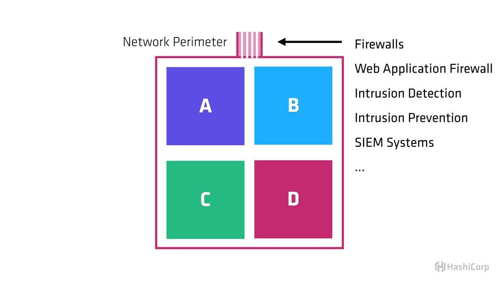 A B C D Network Perimeter Firewalls Web Applica...