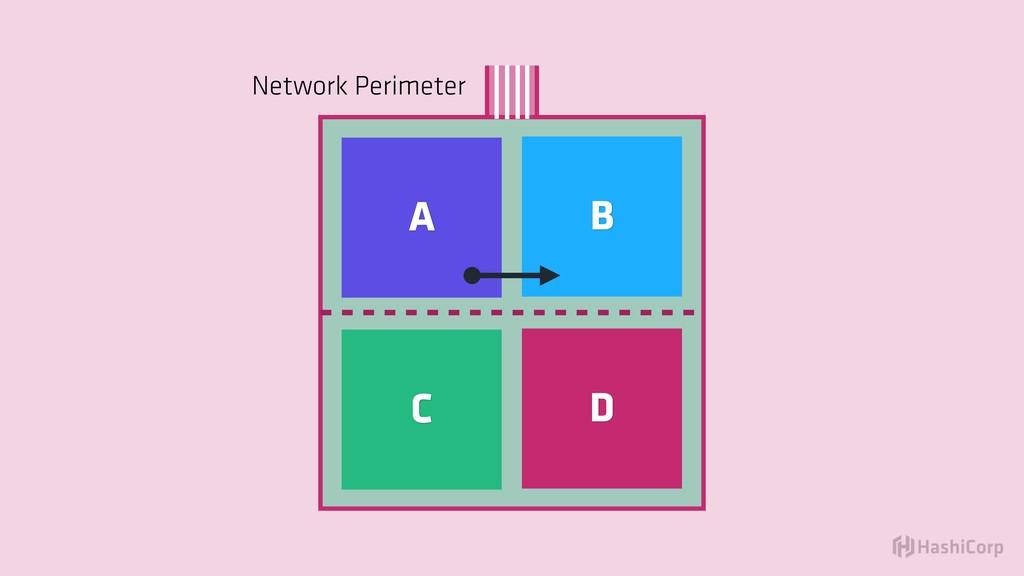 A B C D Network Perimeter