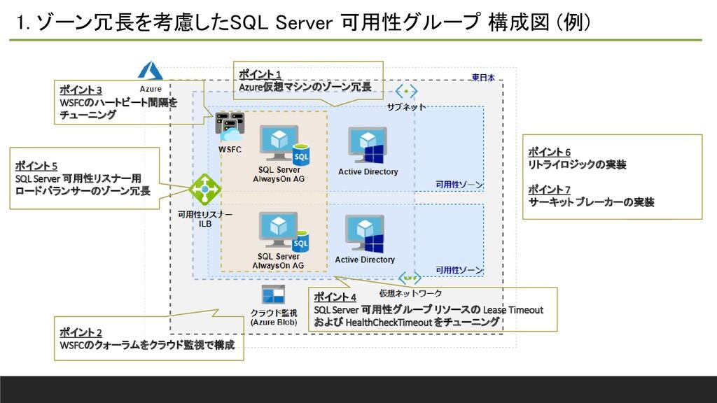 1. ゾーン冗長を考慮したSQL Server 可用性グループ 構成図 (例) ポイント 5 ...