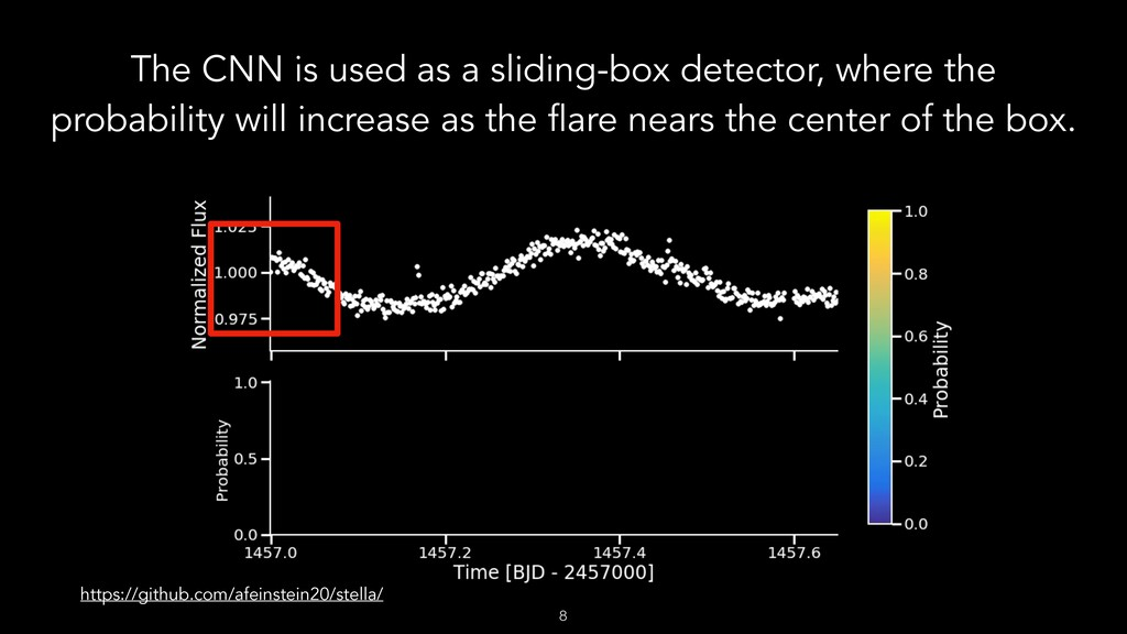 The CNN is used as a sliding-box detector, wher...