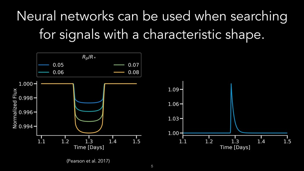 Neural networks can be used when searching for ...