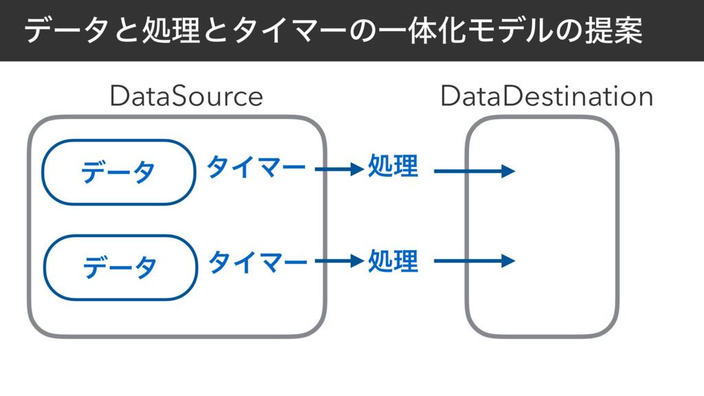 σʔλ λΠϚʔ σʔλͱॲཧͱλΠϚʔͷҰମԽϞσϧͷఏҊ ॲཧ DataSource σʔ...