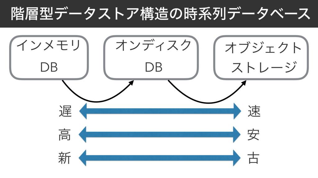 ֊ܕσʔλετΞߏͷܥྻσʔλϕʔε ΠϯϝϞϦ DB ΦϯσΟεΫ DB ΦϒδΣΫτ...