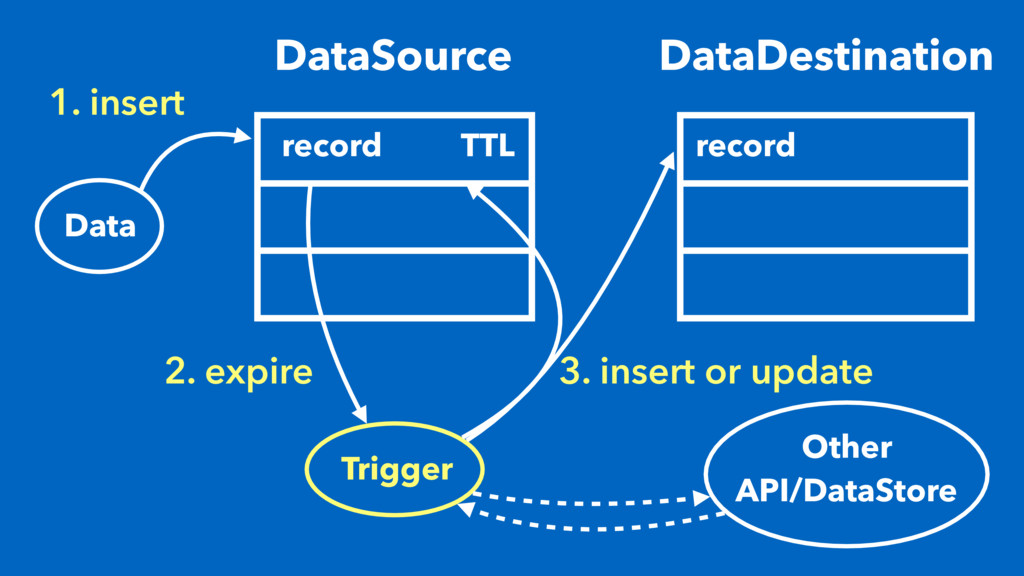 1. insert DataSource record Data TTL DataDestin...