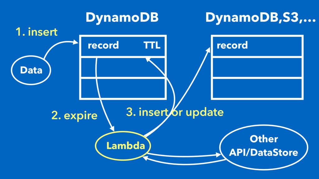 1. insert DynamoDB record Data TTL DynamoDB,S3,...