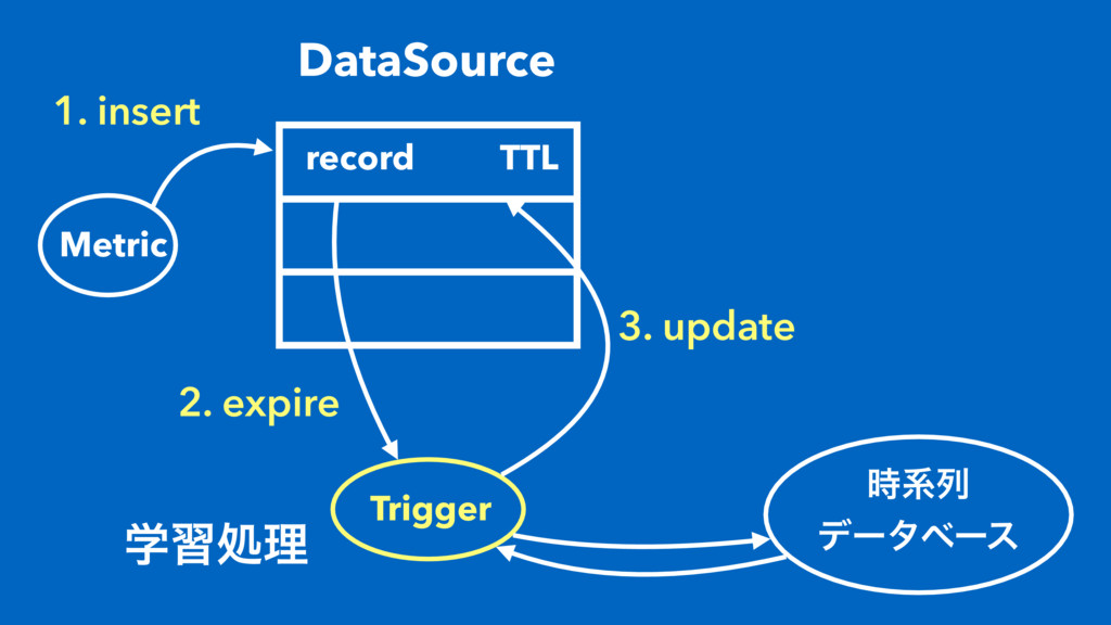 1. insert DataSource record Metric TTL Trigger ...