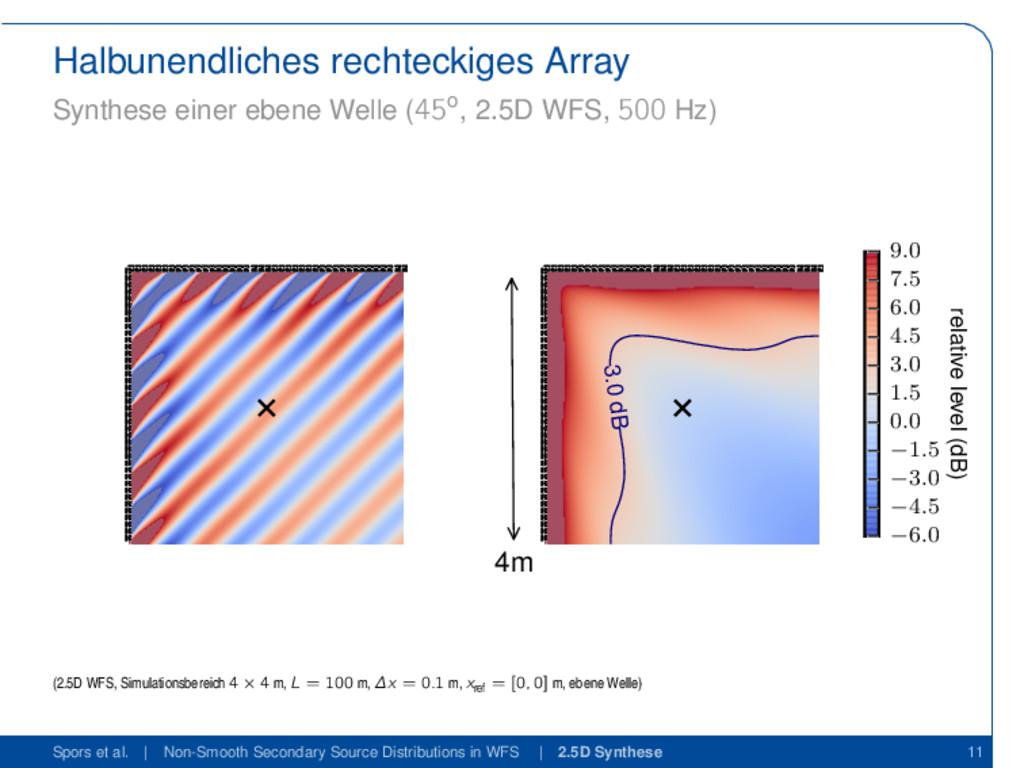 Halbunendliches rechteckiges Array Synthese ein...