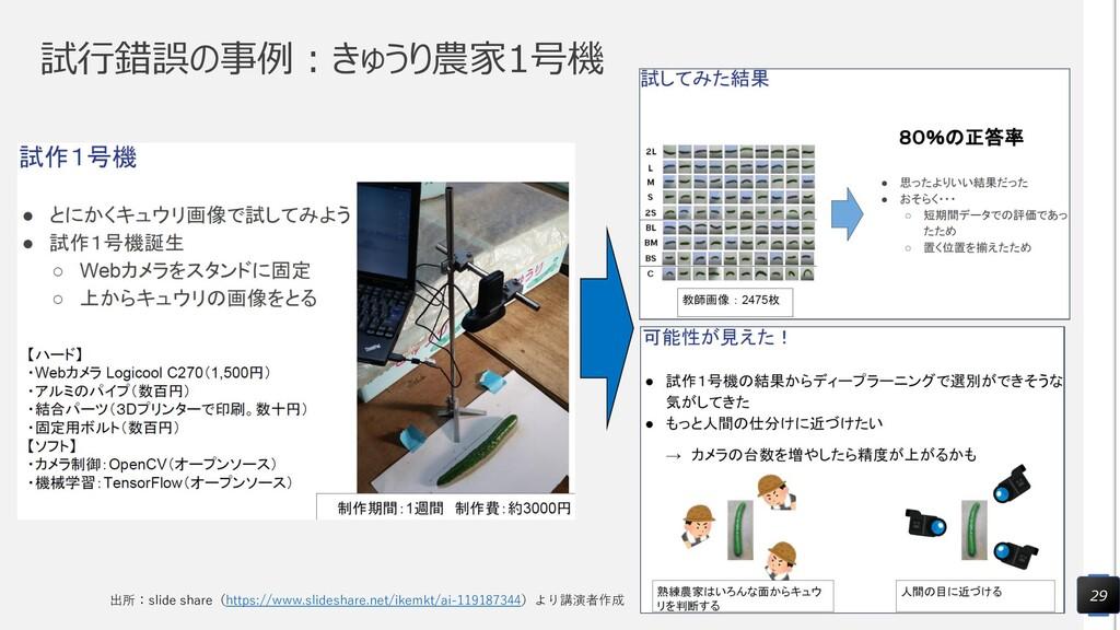 試行錯誤の事例:きゅうり農家1号機 29 出所:slide share(https://www...