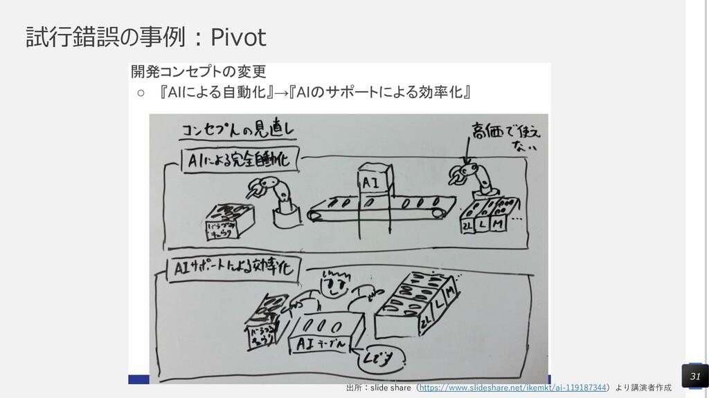 試行錯誤の事例:Pivot 31 出所:slide share(https://www.sli...