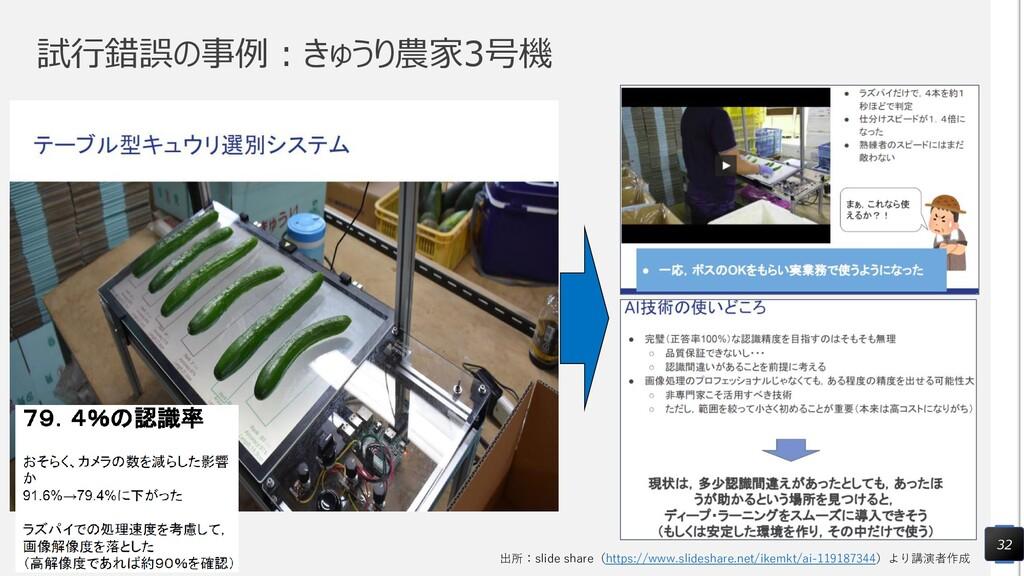 試行錯誤の事例:きゅうり農家3号機 32 出所:slide share(https://www...