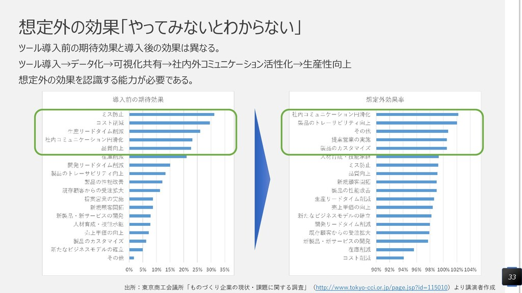 出所:東京商工会議所「ものづくり企業の現状・課題に関する調査」(http://www.toky...