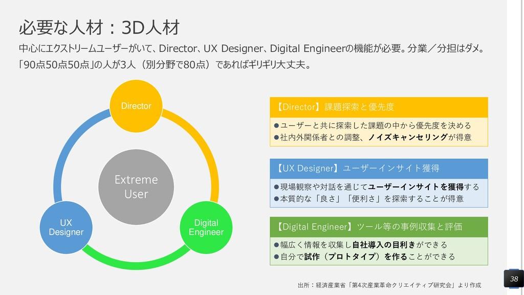 必要な人材:3D人材 中心にエクストリームユーザーがいて、Director、UX Design...