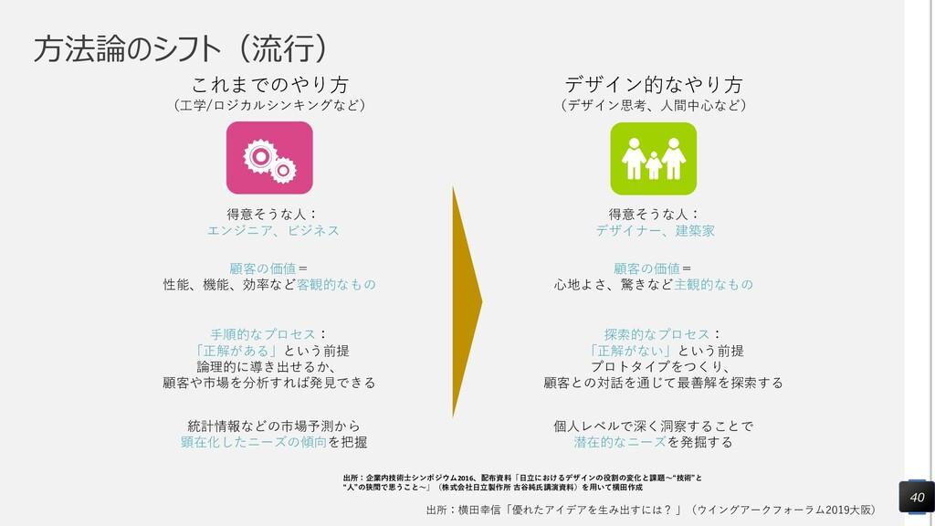 方法論のシフト(流行) 40 出所:横田幸信「優れたアイデアを生み出すには? 」(ウイングアー...